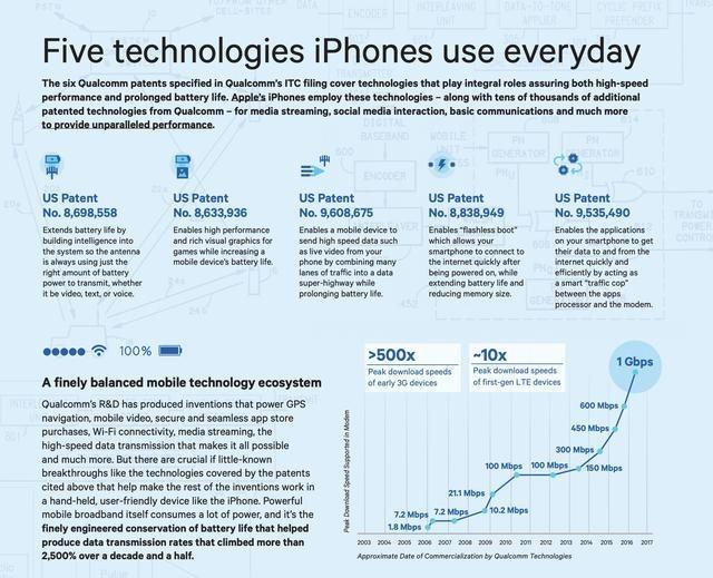 老版苹果手机或在中国被禁售?一文读懂苹果与高通专利战