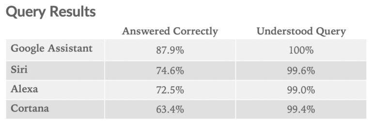 800 问测试:HomePod 上的 Siri 答对 74%,进步很大