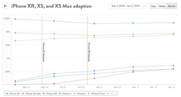 MixPanel 调查统计:iPhone XR 销量远超 iPhone XS 系列