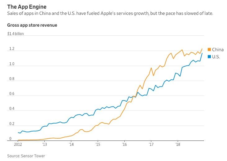 华尔街日报:服务业务将成为 Apple 新的卖点,但仍困难重重