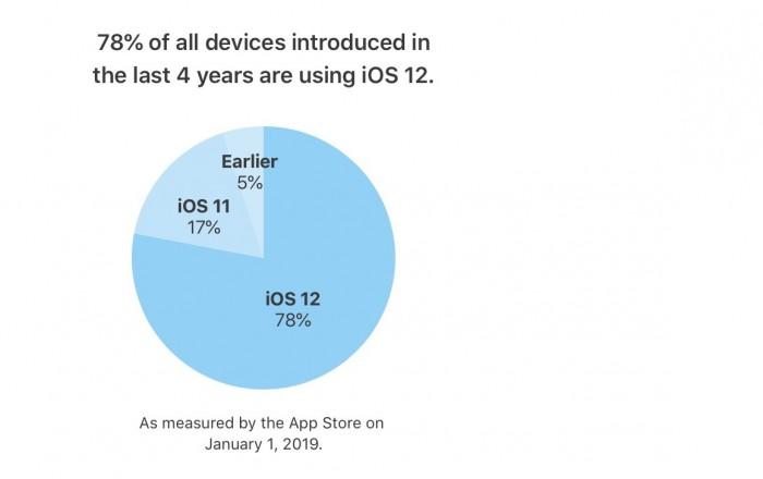 截至 2019 年 1 月 1日,iOS 12 已在 78% 的苹果设备上运行