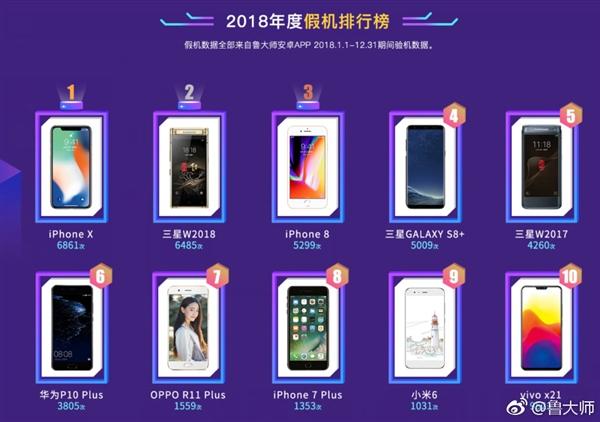 鲁大师公布 2018 年假机排行榜:iPhone X 假货最多