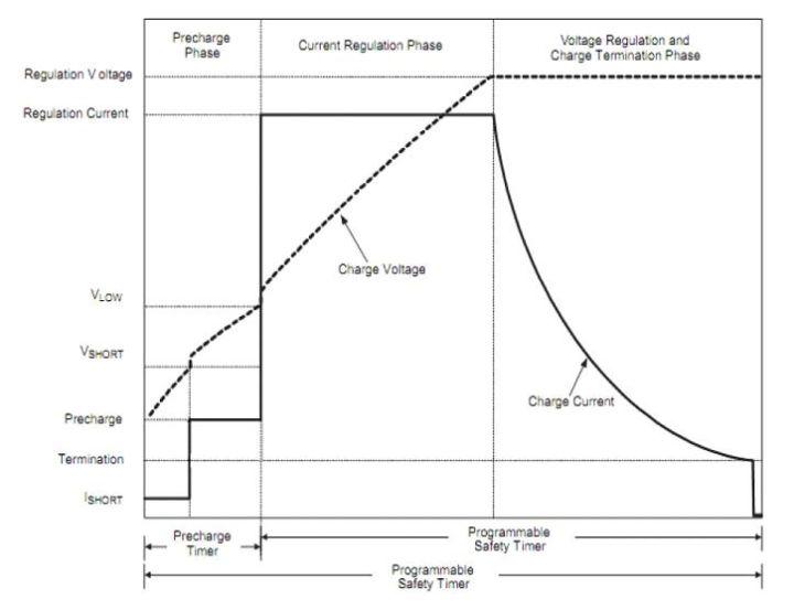 为什么 iPhone 充电从 99% 到 100% 时特别慢?是电池故障吗?