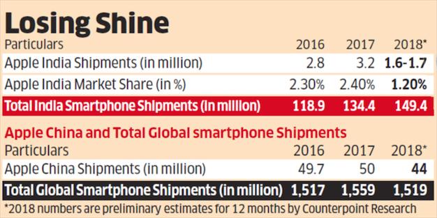 数据:iPhone 去年在印度的销量暴跌 50%