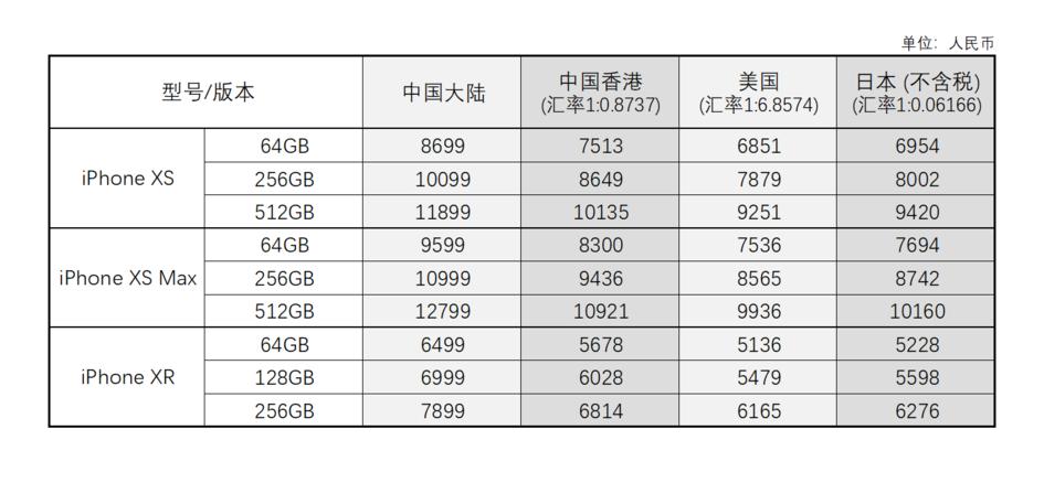 美版、港版、国行 iPhone XS,哪一种更合适?