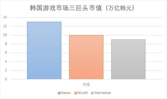 腾讯竞购DNF开发商Nexon:报价60亿美元起步