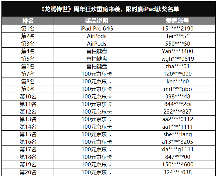 《龙腾传世》周年狂欢重磅来袭,限时赢iPad活动获奖名单