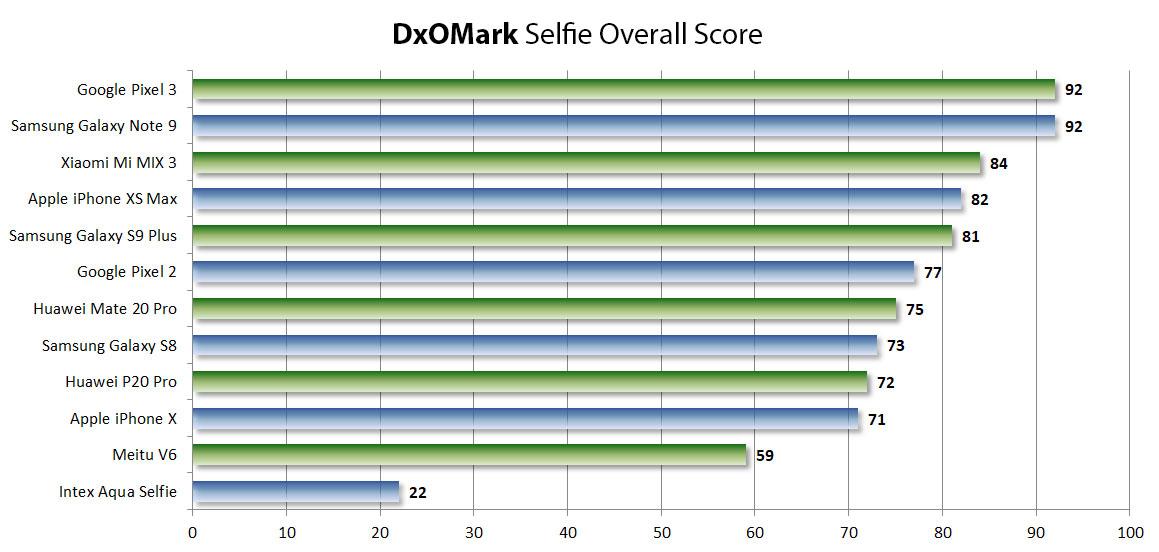 DxOMark 发布前置相机排名榜单:iPhone XS Max 位列第四