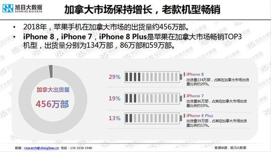 苹果 iPhone 2018 年全球出货 2.25 亿部:中国区下滑两成