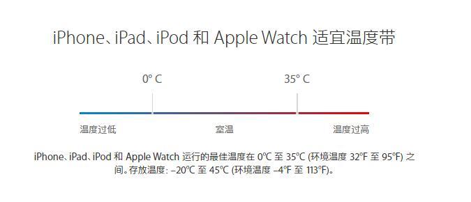 天冷自动关机?iPhone 最低使用温度是多少?