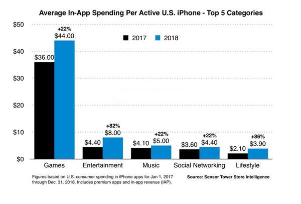 2018 年美区 App Store 人均消费达 79 美元,涨幅 36%