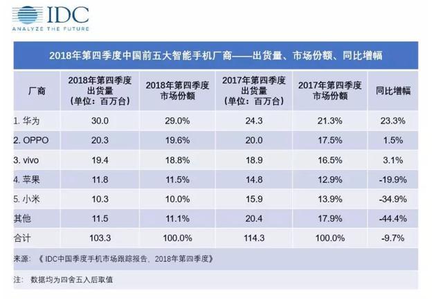IDC:苹果 2018 年第四季度在国内出货量骤降 20%,或因市场萎缩