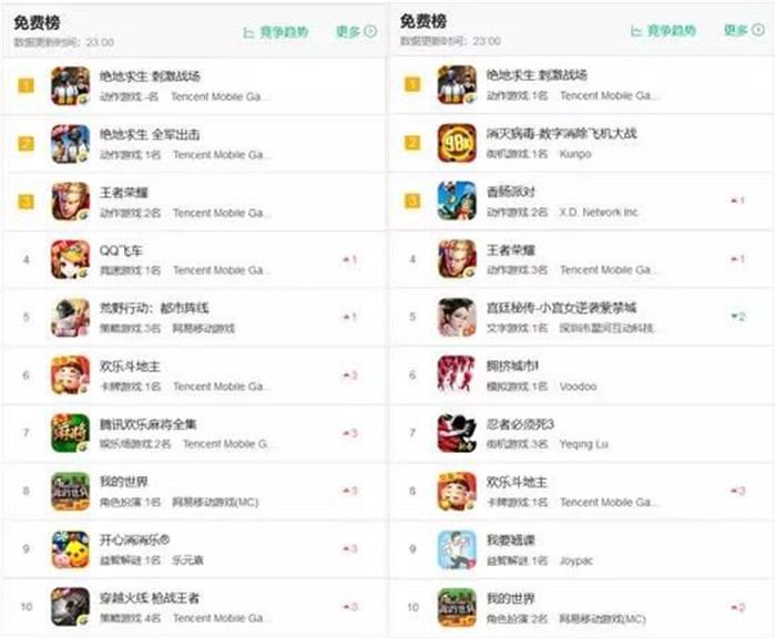"""春节档iOS榜单:""""吃鸡""""最稳,《消灭病毒》免费榜前三"""