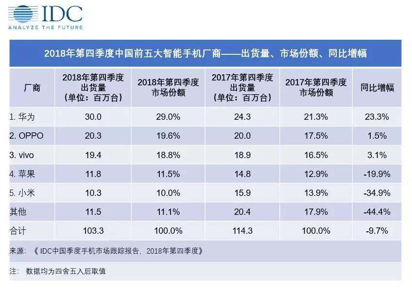 国产智能手机越来越优秀,苹果在中国惨败给华为