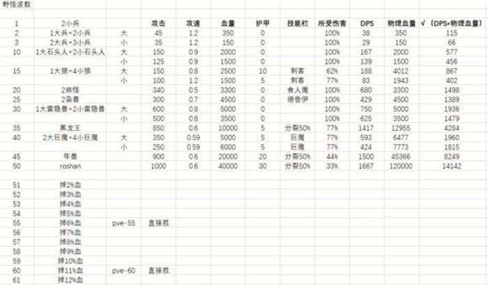 庖丁解牛:对刀塔自走棋的最详细剖析