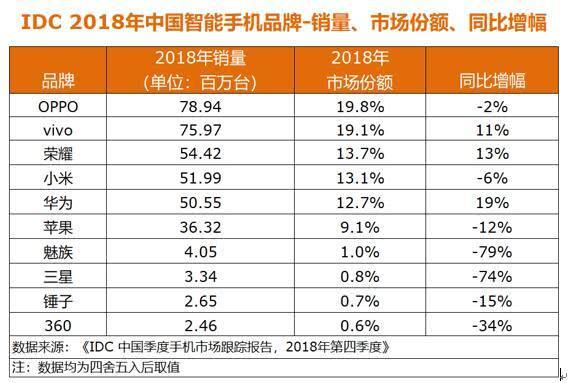 IDC 全年中国手机市场数据: 苹果销售额夺冠