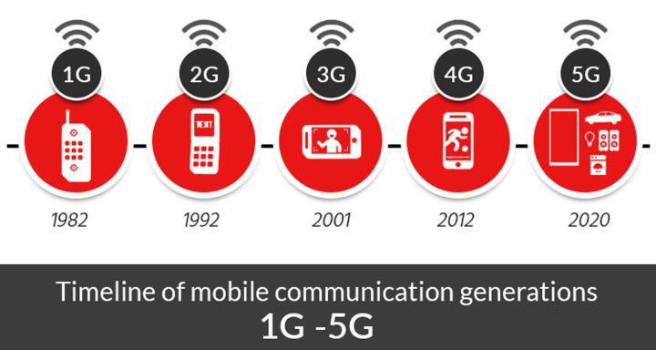 4G 够快了,5G 可以改变什么?5G 网络能给 iPhone 带来哪些提升?