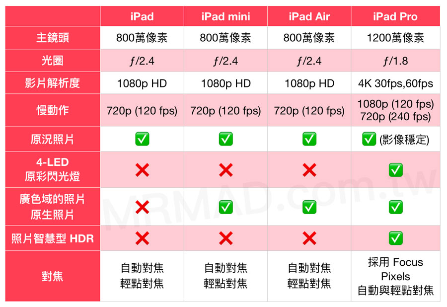 iPad/iPad Air/iPad mini/iPad Pro有什么区别,如何选择购买?