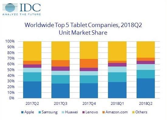 为什么苹果同级别 iPad 售价比 iPhone 低几千元?