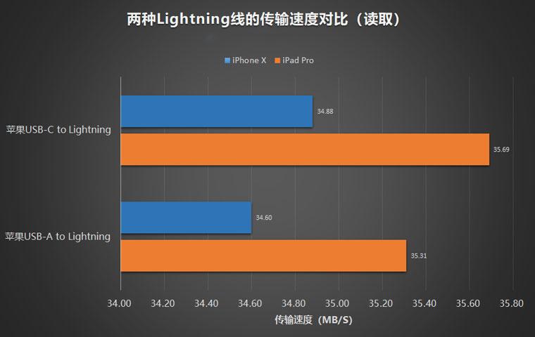 iPhone 使用 USB-C to Lightning 数据线传输文件是否会更快?