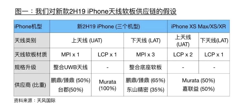 2019 款 iPhone 天线软板材质或将大改,抛弃 LCP 改用 MPI 材质