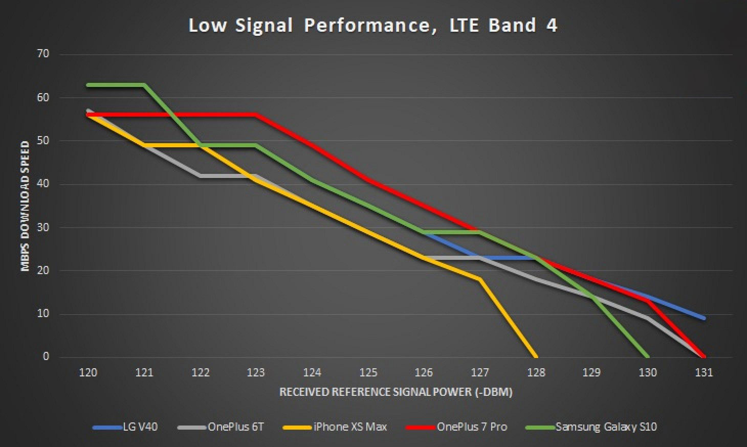 iPhone XS Max、Galaxy S10、一加 7 Pro 三款旗舰设备信号强度比拼