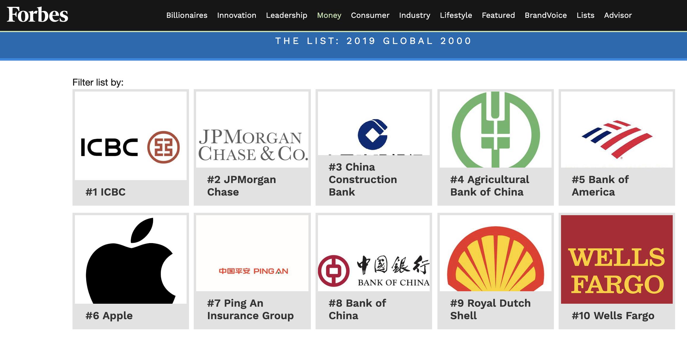 福布斯发布第 17 份全球最大上市公司榜单,苹果位列第六