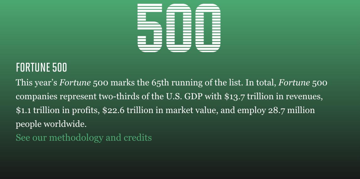 财富杂志更新美国地区最赚钱的企业排名,苹果位列第三