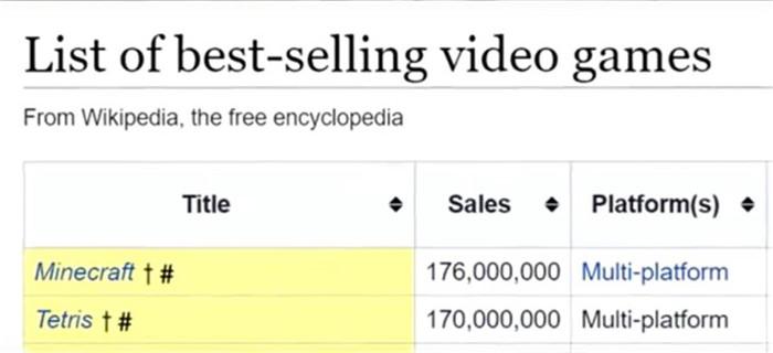 《我的世界》销量突破1.76亿!成史上最畅销游戏