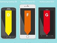 iPhone6s信号不敌三星S6  你会不会放弃?