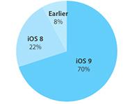 吐槽又如何:iOS 9 的升级设备已达70 %