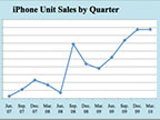 iPhone销量难见起色:转型或许是出路