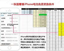 苹果:自查iPhone 6S能否免费换电池的网上教程有误
