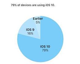 超牛的苹果iOS10  发布5个月安装率已达79%