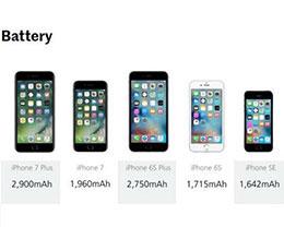 谁都想提升续航?你能接受新iPhone的售价就好