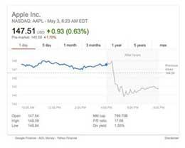 因iPhone销量下滑 苹果和供应商股价下跌了