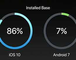 苹果iOS11发布之际,iOS10安装普及率达到86%
