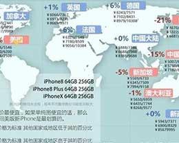 一图看懂iPhone X/8/8 Plus全球价格:美版日版最便宜