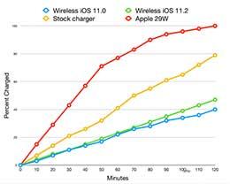 虽然iPhone已经可以无线快充 但现在队友不太给力