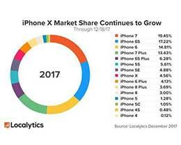 正在运行的苹果设备:iPhone X已超iPhone6 Plus,直逼iPhone SE