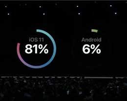 81%!苹果公布iOS 11装机率:安卓可望不可及