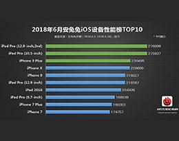 6月iOS设备性能榜:iPhone X未能进入前三