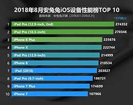 8月iOS性能排行:最强苹果设备都在这了
