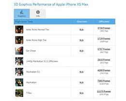 苹果iPhone XS Max GFXBench跑分出炉:最多提升60%