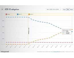 赶超iOS 11:iOS 12安装率已达50%