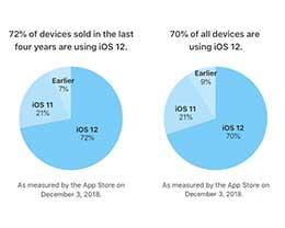 苹果官方数据:iOS 12 安装率已达到 70%