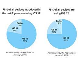 苹果 iOS 12 最新安装率出炉:远超 iOS 11 去年同期