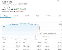 分析师:苹果股价迎来至暗时刻,期待库克能改善苹果在中国市场现状