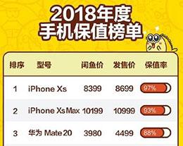 2018 年手机保值榜:苹果 iPhone XS 系列占据前两名