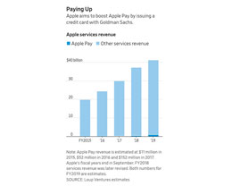 硅谷与华尔街的再次碰撞:苹果信用卡或将蚕食个人银行业务